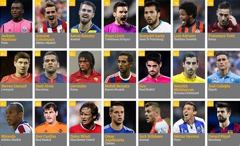 100 mejores jugadores del mundo 2015 jugadores de futbol 100 mejores jugadores del 2014 cr7 el mejor taringa