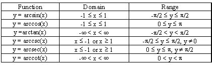algebra precalculus    restrictions domain