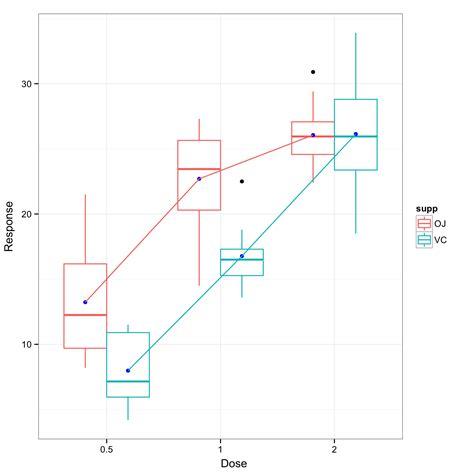 ggplot theme vjust r interaction plot in ggplot2 stack overflow