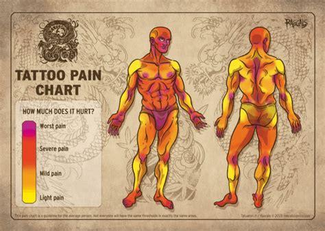 Tattoo Pain Chart 2017 | tatouage et douleur best of des infographies tattoome