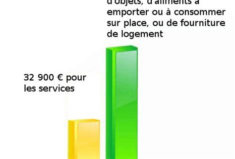 Auto Entrepreneur Plafond Chiffre D Affaire by Les Plafonds De Chiffres D Affaires Du R 233 Gime De L Auto