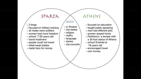 athens and sparta venn diagram sparta and athens similarities jeweled sandals