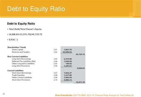 Mba Debt To Income Ratio by Tata Coffee Limited Ratio Analysis Nirav Khandhedia