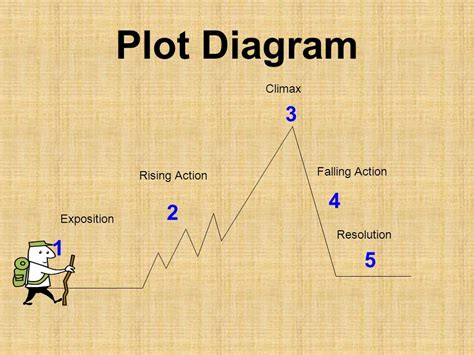 climax plot diagram elements of a story ppt