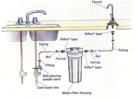 Home Improvement Water Filter Installation Isn T Ugly Water Filtration System For Kitchen Sink
