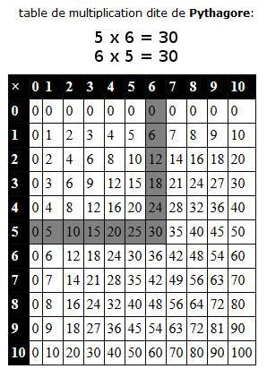 table de multiplication de 27 table de multiplication pythagore apprendre les tables