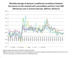 surprising reversal pattern essay why are commodity correlations falling macrobusiness