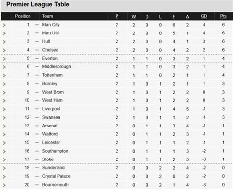 epl table highlights premier league log table 2017 18 brokeasshome com