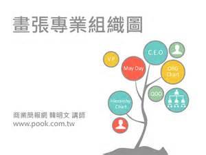 Flash Cards Pdf 畫張專業組織圖 商業簡報網 韓明文講師 Authorstream