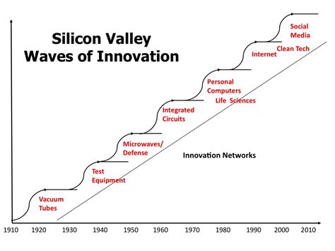 Top Mba Programs Silicon Valley by Why Is Killing Silicon Valley Business Insider