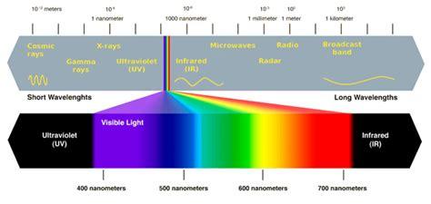 spectrum lighting spectrum lighting