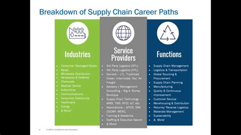 Energy Management Mba Canada by Supply Chain Career Paths Best Chain 2018