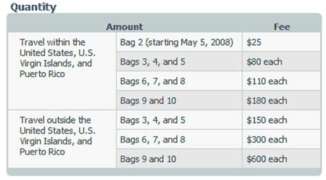 delta baggage rules related keywords 187 new luggage limits sky high fees for extra bags