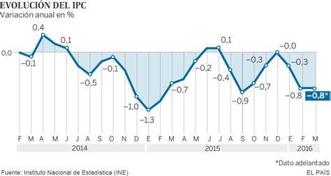 subida ipc 2016 para pensiones alimenticias el ipc se mantiene en el 0 8 en marzo por la estabilidad