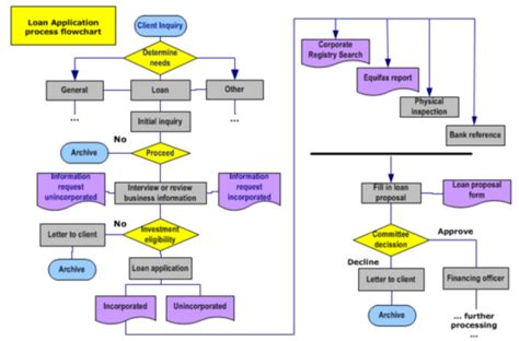 create a process map bpm project exle opentext bpm solutions