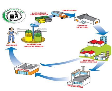 cadenas de suministro en el turismo jose franco tec las materias primas y los materiales 6