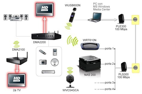 full house network full kit home network catalogo kit soluzioni
