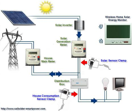 Home Solar Power System by Home Solar System Diagram Page 2 Pics About Space