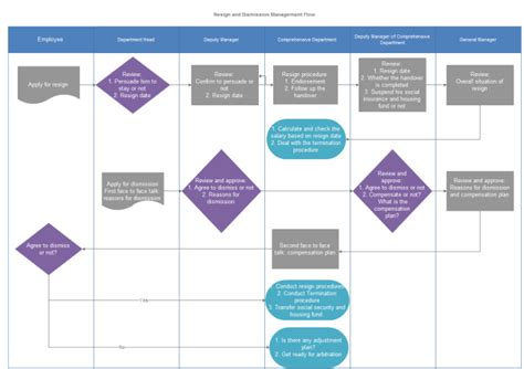 resign and dismission management flowchart free resign
