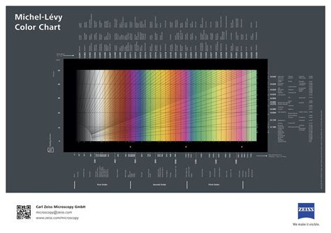 michel levy interference colour chart michel levy