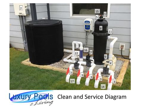pool equipment diagram servicing your pool equipment luxury pools and living