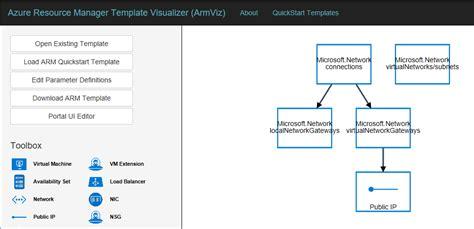 さっしーの試してみるか3 Githubのazure Resource Manager テンプレートをカスタマイズしてみた 仮想ネットワークにgatewayサブネットとvpn Gatewayを追加 Azure Quickstart Templates