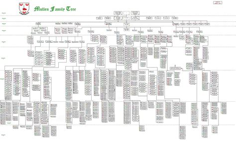 family tree template family tree template uncles aunts