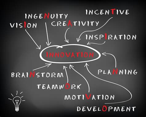 with innovations is innovation huffpost