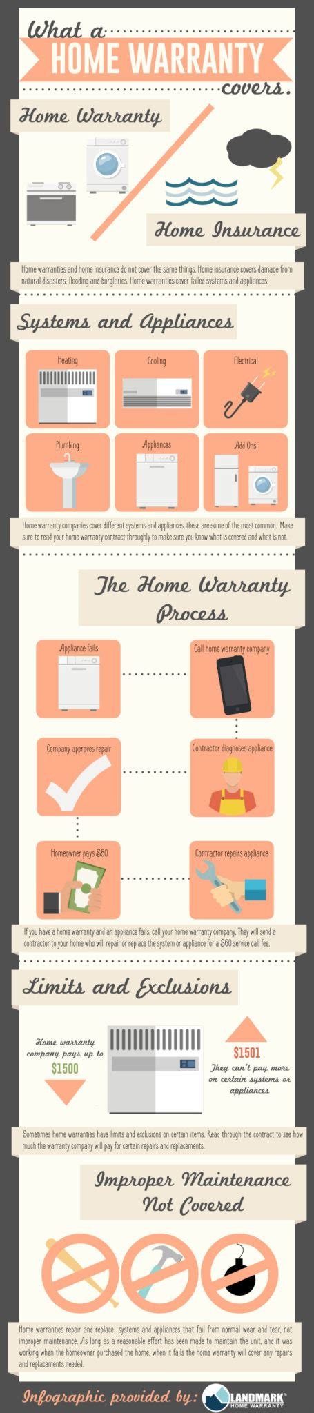 what does a home warranty cover south carolina realtors