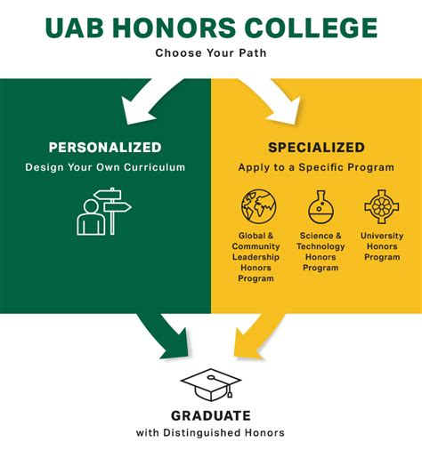 Uab Mba Program Cost by Essay On Ethnic Personal Statement Of Faith Template