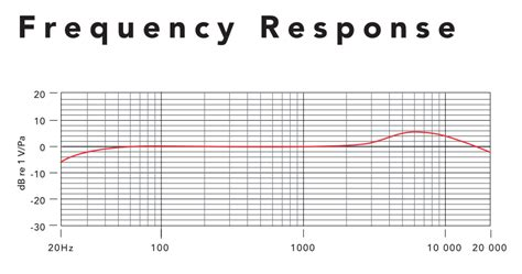 condenser microphone frequency response rode ixy mic review for iphone