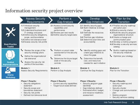 Build An Information Security Strategy Information Security In Project Management Template
