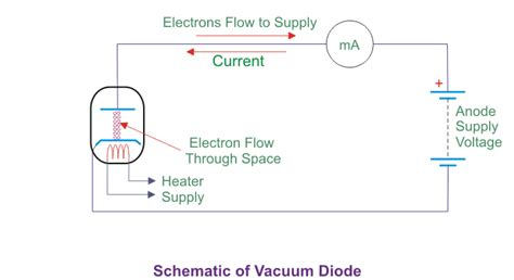 vaccum diode vacuum diode history working principle and types of vacuum