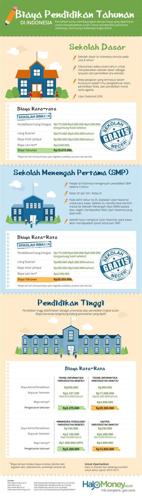 Biaya Pemutihan Gigi Di Jakarta infografik biaya pendidikan di indonesia