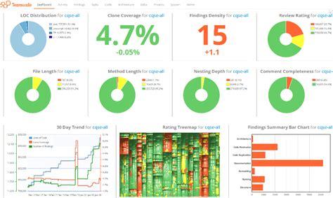 qa dashboard template cqse features