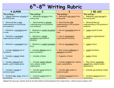 Essay 6th Grade by Rubric For Argumentative Essay 6th Grade This Persuasive Essay Rubric Uses Standards Based