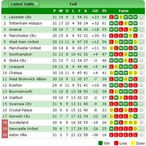 Premiership Football Table Image Gallery Epl Table 2015 2016