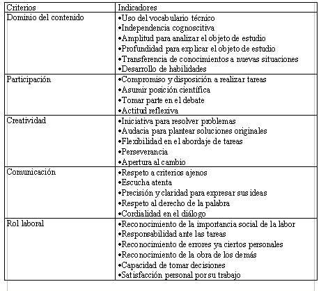 Definicion De Modelo Curricular Lineal teoria curricular