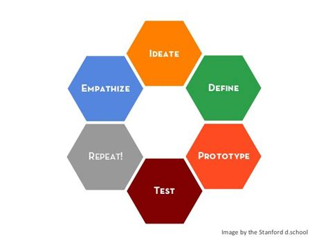 design thinking loop design thinking and journalism go together here s how