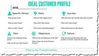 how to build your ideal customer profile