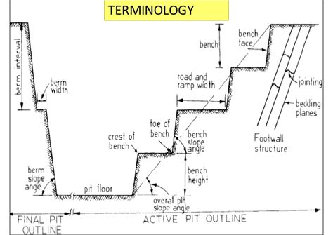 toe layout meaning basics of openpit mining