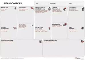 lean canvas template 2 answers what is lean canvas model