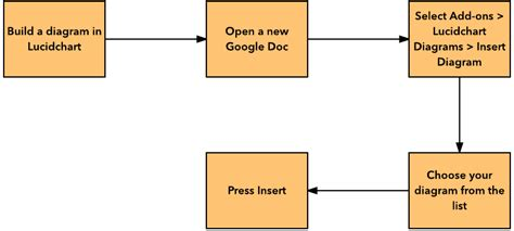 how to make a flowchart in docs how to make a flowchart in docs lucidchart