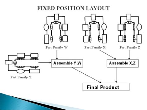 que es fixed layout plant layout design for safety aspect