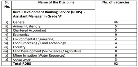Pattern Grader Salary | nabard assistant manager grade a 2018 notification