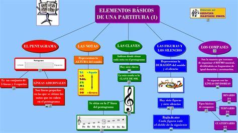 elementos basicos de una partitura i