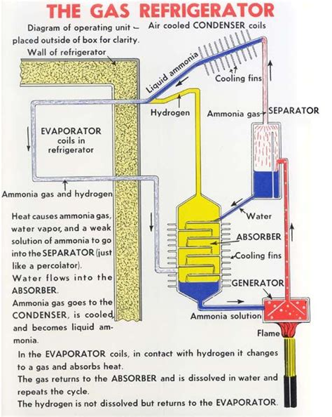 how refrigerator works diagram 31 best images about engines on rocket stove