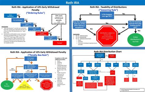 wills and trusts flowchart client friendly laminated charts ultimate estate planner
