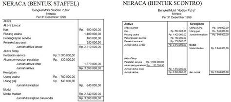 contoh layout perusahaan dalam bentuk pt jenis jenis perusahaan dan laporan keuangan study