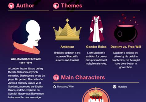 themes in macbeth ks3 8 great teaching tools for studying william shakespeare s